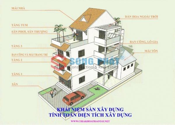 giá xây dựng nhà phố